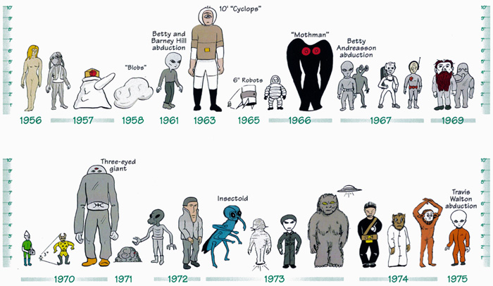 Joe Nickell's Alien Timeline